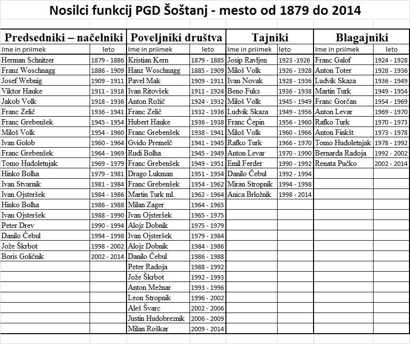Nosilci funkcij PGD 1879-2014